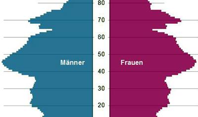 Kann man da noch von Alterspyramide sprechen? Die Ausbauchung in der Mitte, das sind die 1960er Jahrgänge. Quelle: Statistisches Bundesamt